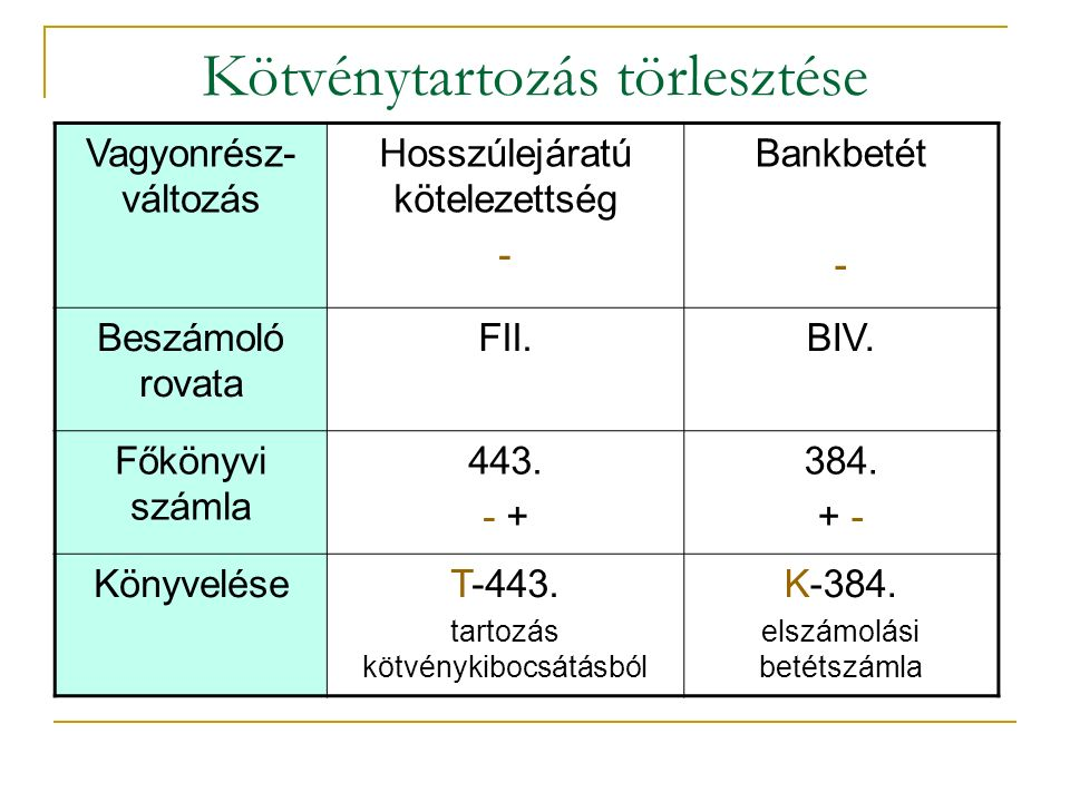 Kötvénytartozás törlesztése Vagyonrész- változás Hosszúlejáratú kötelezettség - Bankbetét - Beszámoló rovata FII.BIV.