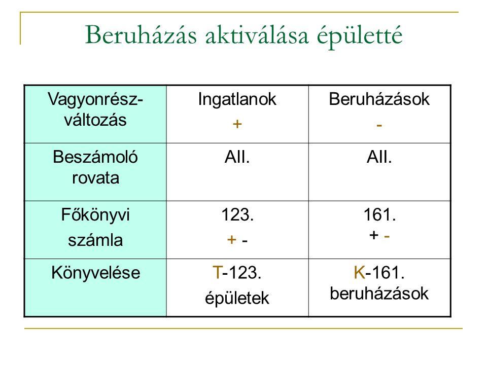 Beruházás aktiválása épületté Vagyonrész- változás Ingatlanok + Beruházások - Beszámoló rovata AII.