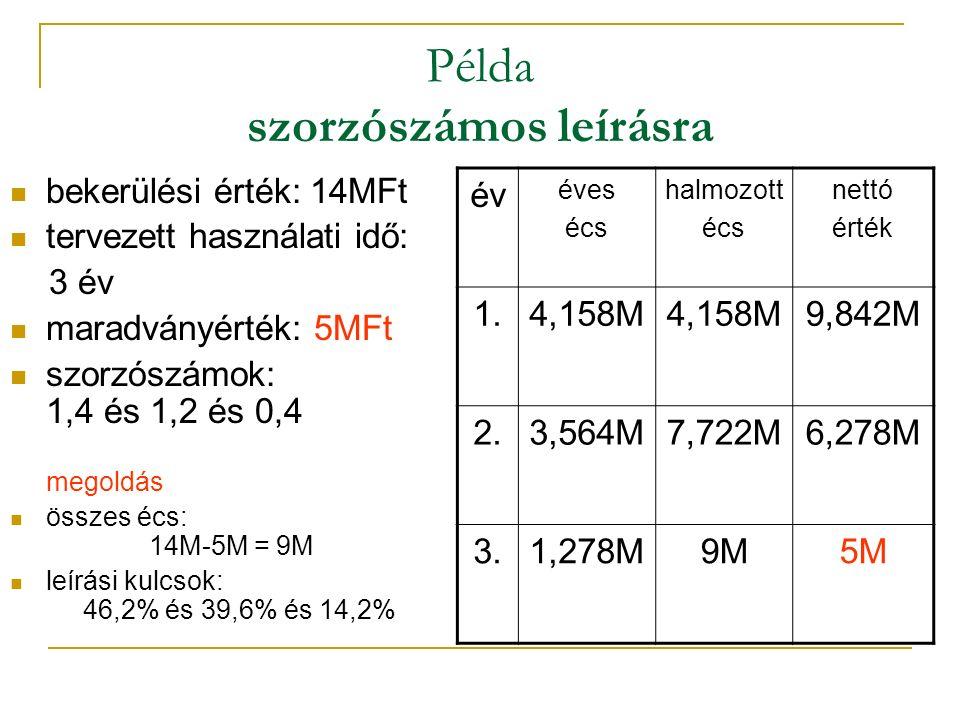 Példa szorzószámos leírásra bekerülési érték: 14MFt tervezett használati idő: 3 év maradványérték: 5MFt szorzószámok: 1,4 és 1,2 és 0,4 megoldás összes écs: 14M-5M = 9M leírási kulcsok: 46,2% és 39,6% és 14,2% év éves écs halmozott écs nettó érték 1.4,158M 9,842M 2.3,564M7,722M6,278M 3.1,278M9M5M