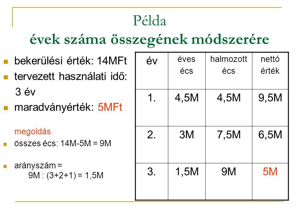 Példa évek száma összegének módszerére bekerülési érték: 14MFt tervezett használati idő: 3 év maradványérték: 5MFt megoldás összes écs: 14M-5M = 9M arányszám = 9M : (3+2+1) = 1,5M év éves écs halmozott écs nettó érték 1.4,5M 9,5M 2.3M7,5M6,5M 3.1,5M9M5M