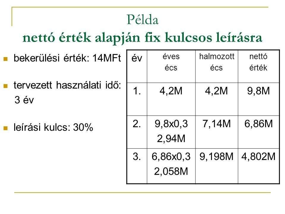 Példa nettó érték alapján fix kulcsos leírásra bekerülési érték: 14MFt tervezett használati idő: 3 év leírási kulcs: 30% év éves écs halmozott écs nettó érték 1.4,2M 9,8M 2.9,8x0,3 2,94M 7,14M6,86M 3.6,86x0,3 2,058M 9,198M4,802M