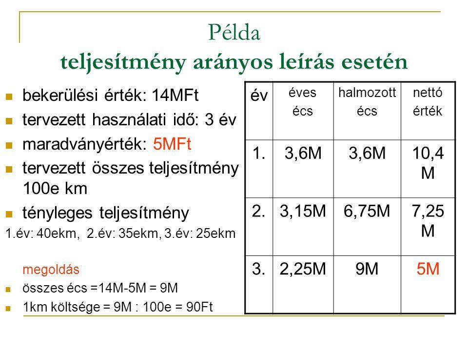 Példa teljesítmény arányos leírás esetén bekerülési érték: 14MFt tervezett használati idő: 3 év maradványérték: 5MFt tervezett összes teljesítmény 100e km tényleges teljesítmény 1.év: 40ekm, 2.év: 35ekm, 3.év: 25ekm megoldás összes écs =14M-5M = 9M 1km költsége = 9M : 100e = 90Ft év éves écs halmozott écs nettó érték 1.3,6M 10,4 M 2.3,15M6,75M7,25 M 3.2,25M9M5M