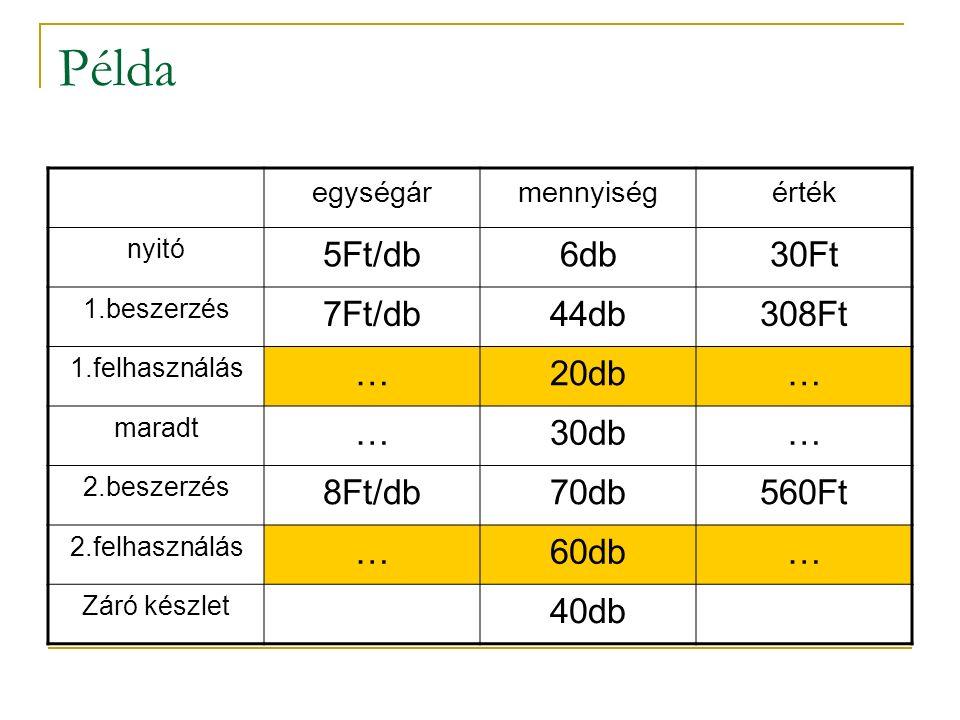 Példa egységármennyiségérték nyitó 5Ft/db6db30Ft 1.beszerzés 7Ft/db44db308Ft 1.felhasználás …20db… maradt …30db… 2.beszerzés 8Ft/db70db560Ft 2.felhasználás …60db… Záró készlet 40db