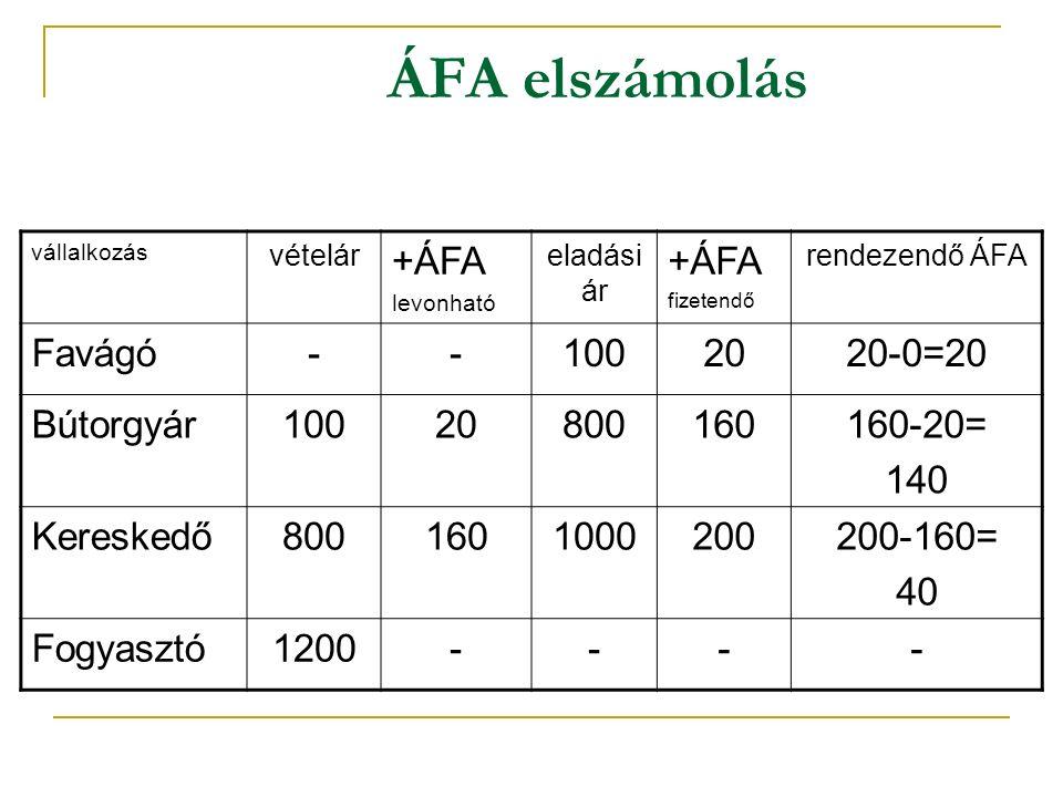 ÁFA elszámolás vállalkozás vételár +ÁFA levonható eladási ár +ÁFA fizetendő rendezendő ÁFA Favágó--1002020-0=20 Bútorgyár10020800160160-20= 140 Kereskedő8001601000200200-160= 40 Fogyasztó1200----