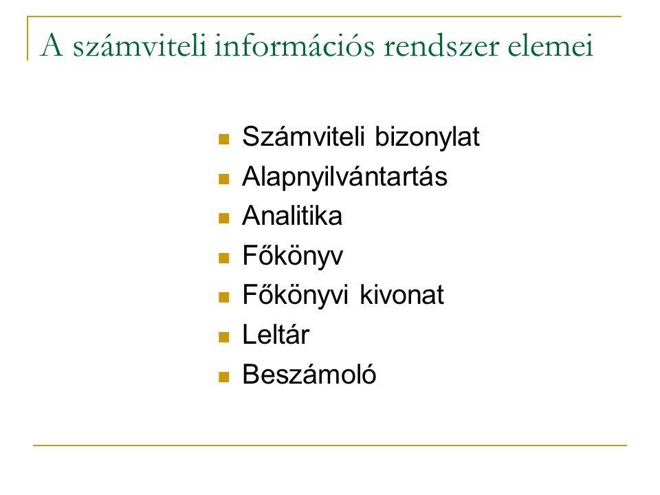 A számviteli információs rendszer elemei Számviteli bizonylat Alapnyilvántartás Analitika Főkönyv Főkönyvi kivonat Leltár Beszámoló