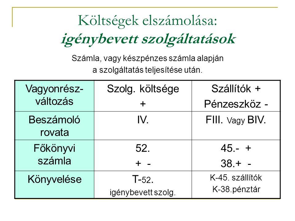 Költségek elszámolása: igénybevett szolgáltatások Számla, vagy készpénzes számla alapján a szolgáltatás teljesítése után.