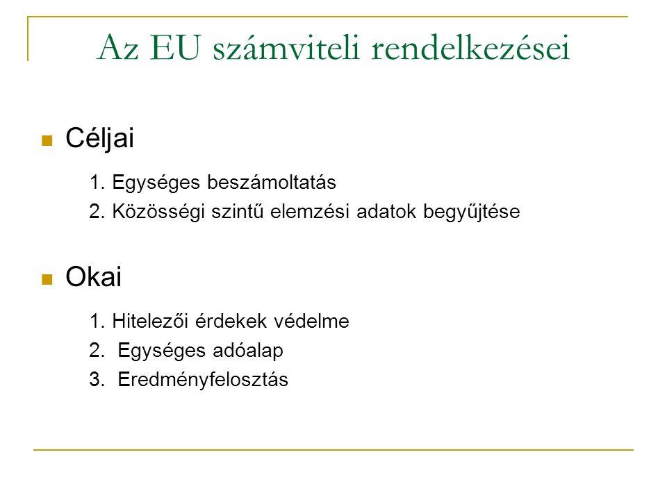 Az EU számviteli rendelkezései Céljai 1. Egységes beszámoltatás 2.