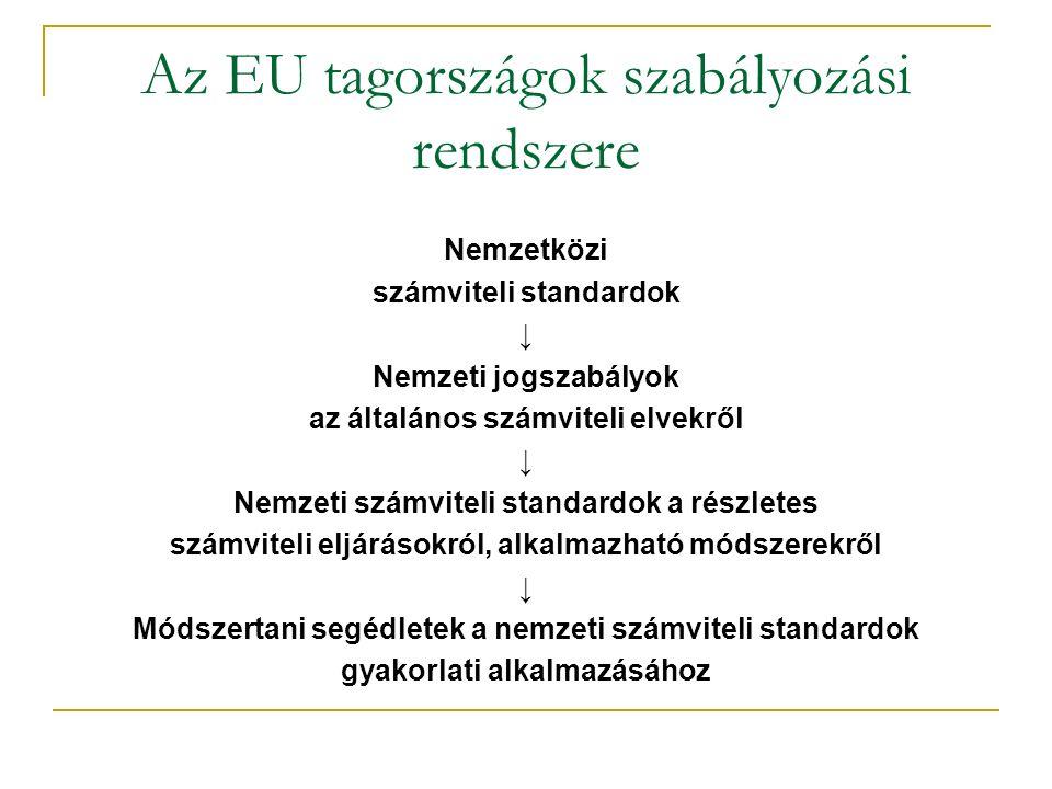 Az EU tagországok szabályozási rendszere Nemzetközi számviteli standardok ↓ Nemzeti jogszabályok az általános számviteli elvekről ↓ Nemzeti számviteli standardok a részletes számviteli eljárásokról, alkalmazható módszerekről ↓ Módszertani segédletek a nemzeti számviteli standardok gyakorlati alkalmazásához
