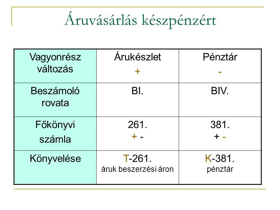 Áruvásárlás készpénzért Vagyonrész változás Árukészlet + Pénztár - Beszámoló rovata BI.BIV.