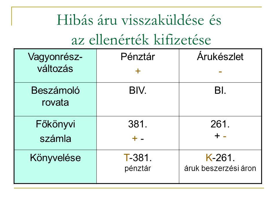 Hibás áru visszaküldése és az ellenérték kifizetése Vagyonrész- változás Pénztár + Árukészlet - Beszámoló rovata BIV.BI.