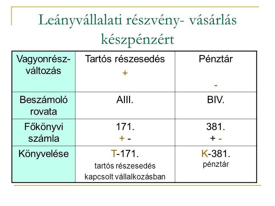 Leányvállalati részvény- vásárlás készpénzért Vagyonrész- változás Tartós részesedés + Pénztár - Beszámoló rovata AIII.BIV.