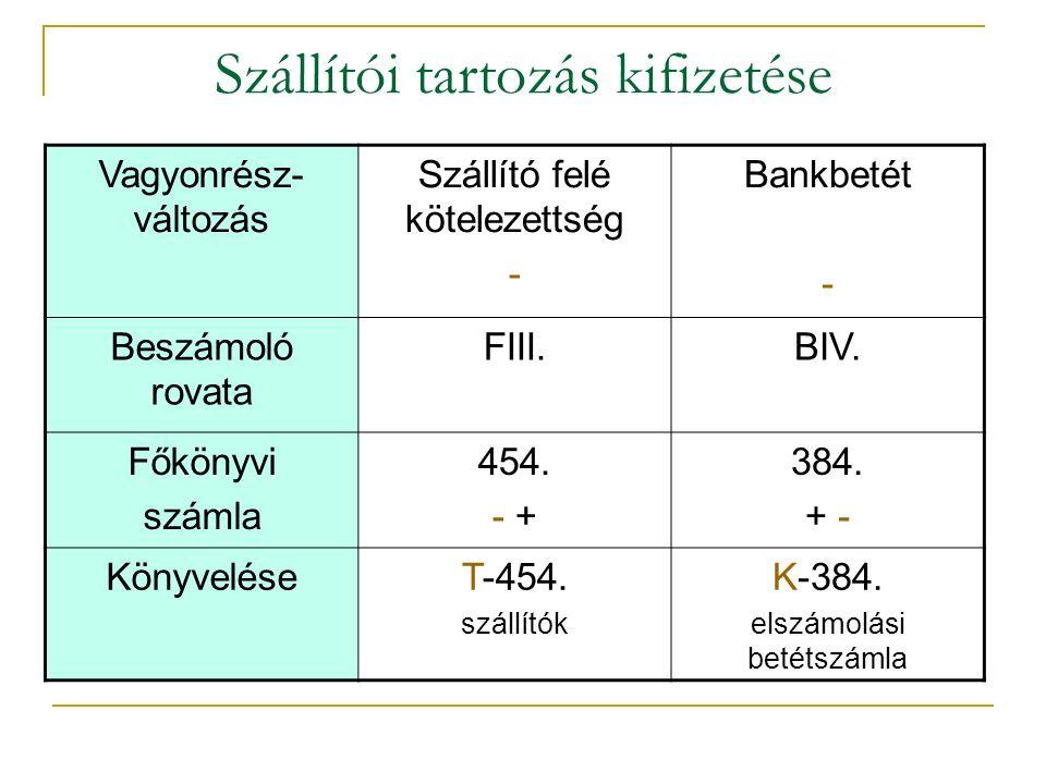 Szállítói tartozás kifizetése Vagyonrész- változás Szállító felé kötelezettség - Bankbetét - Beszámoló rovata FIII.BIV.