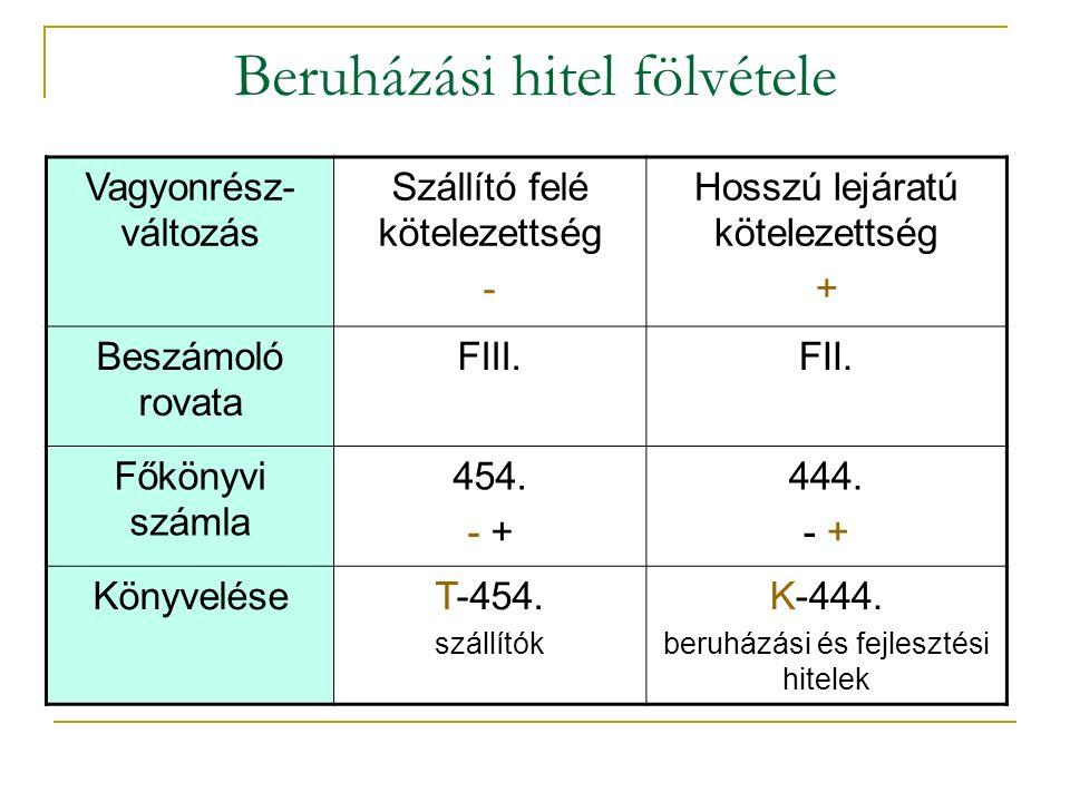 Beruházási hitel fölvétele Vagyonrész- változás Szállító felé kötelezettség - Hosszú lejáratú kötelezettség + Beszámoló rovata FIII.FII.