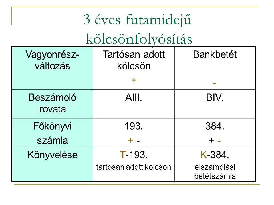 3 éves futamidejű kölcsönfolyósítás Vagyonrész- változás Tartósan adott kölcsön + Bankbetét - Beszámoló rovata AIII.BIV.