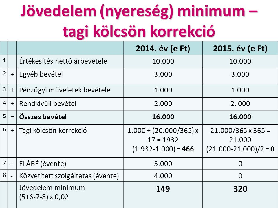 Jövedelem (nyereség) minimum – tagi kölcsön korrekció 2014.