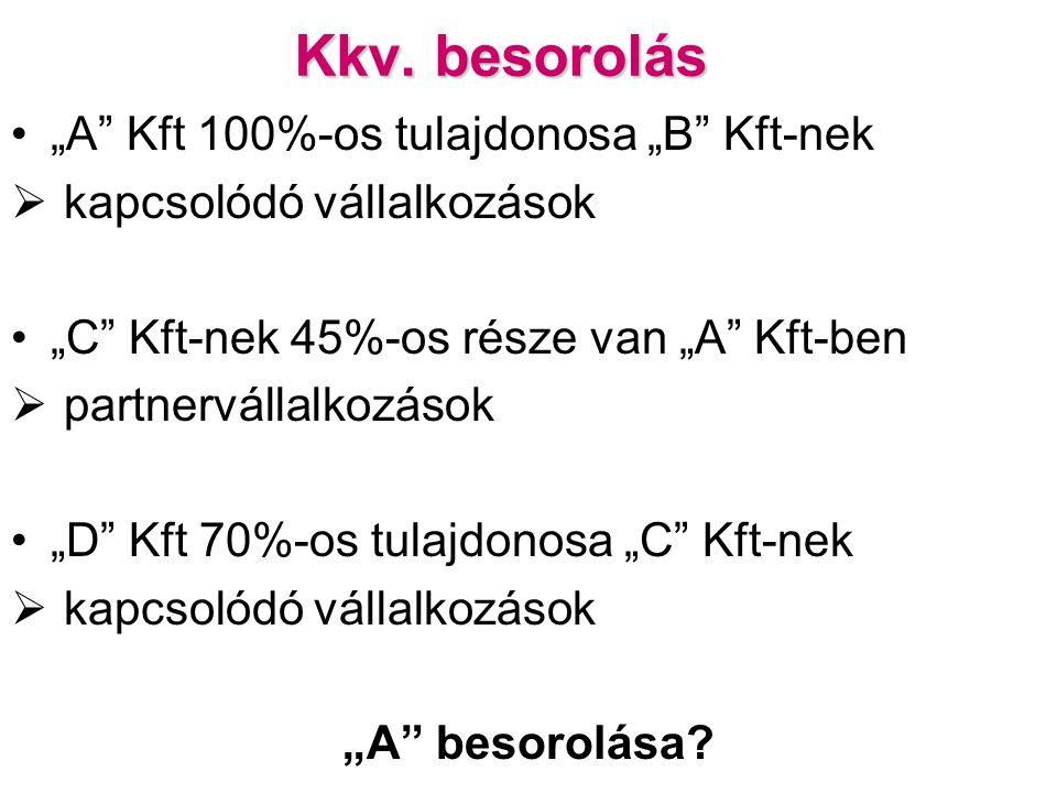 """Kkv. besorolás """"A"""" Kft 100%-os tulajdonosa """"B"""" Kft-nek  kapcsolódó vállalkozások """"C"""" Kft-nek 45%-os része van """"A"""" Kft-ben  partnervállalkozások """"D"""""""