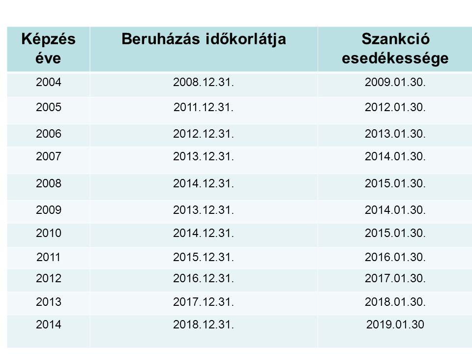 Képzés éve Beruházás időkorlátjaSzankció esedékessége 20042008.12.31.2009.01.30.