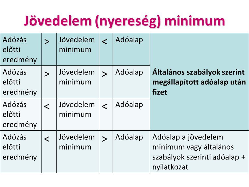 Jövedelem (nyereség) minimum Adózás előtti eredmény > Jövedelem minimum < Adóalap Általános szabályok szerint megállapított adóalap után fizet Adózás előtti eredmény > Jövedelem minimum > Adóalap Adózás előtti eredmény < Jövedelem minimum < Adóalap Adózás előtti eredmény < Jövedelem minimum > AdóalapAdóalap a jövedelem minimum vagy általános szabályok szerinti adóalap + nyilatkozat