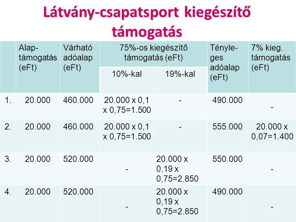 Alap- támogatás (eFt) Várható adóalap (eFt) 75%-os kiegészítő támogatás (eFt) Tényle- ges adóalap (eFt) 7% kieg.
