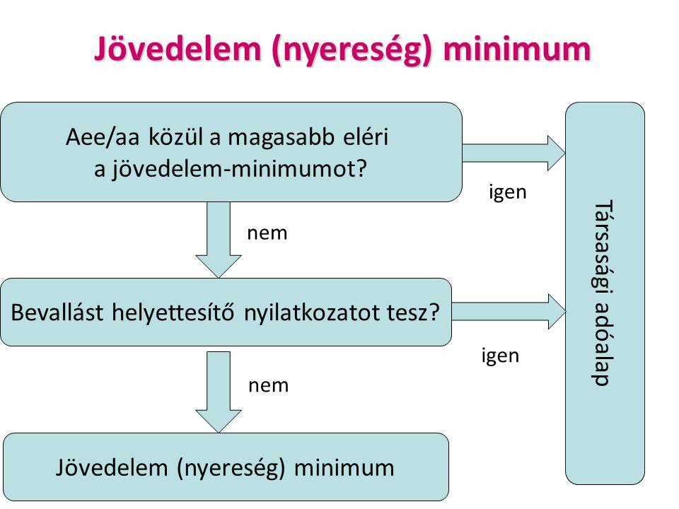 Jövedelem (nyereség) minimum Aee/aa közül a magasabb eléri a jövedelem-minimumot.