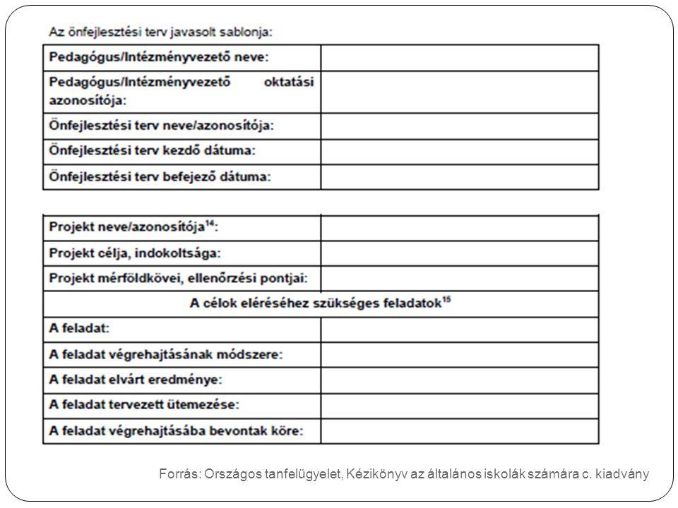 Forrás: Országos tanfelügyelet, Kézikönyv az általános iskolák számára c. kiadvány