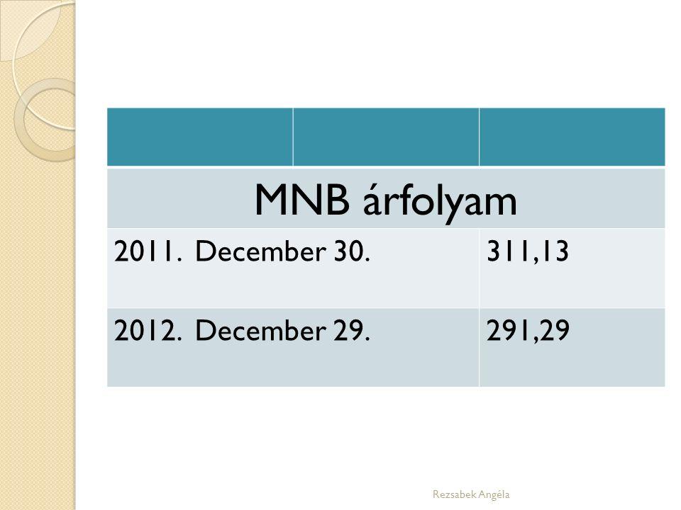 MNB árfolyam 2011. December 30.311,13 2012. December 29.291,29 Rezsabek Angéla