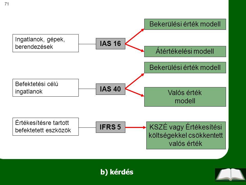 71 b) kérdés Ingatlanok, gépek, berendezések Befektetési célú ingatlanok Értékesítésre tartott befektetett eszközök IAS 16 IAS 40 IFRS 5 Bekerülési ér