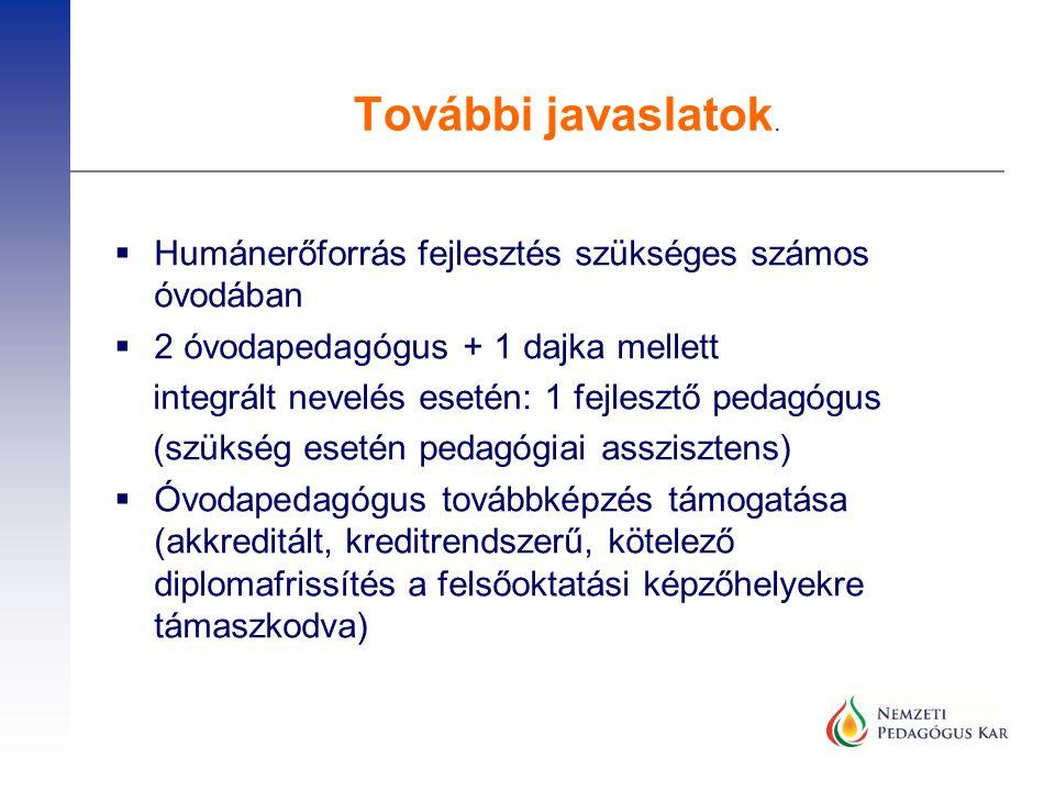  Humánerőforrás fejlesztés szükséges számos óvodában  2 óvodapedagógus + 1 dajka mellett integrált nevelés esetén: 1 fejlesztő pedagógus (szükség es