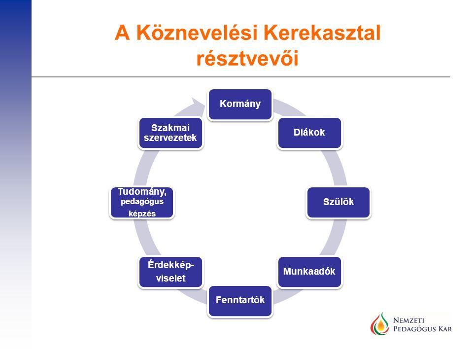 A Köznevelési Kerekasztal résztvevői KormányDiákokSzülőkMunkaadókFenntartók Érdekkép- viselet Tudomány, pedagógus képzés Szakmai szervezetek