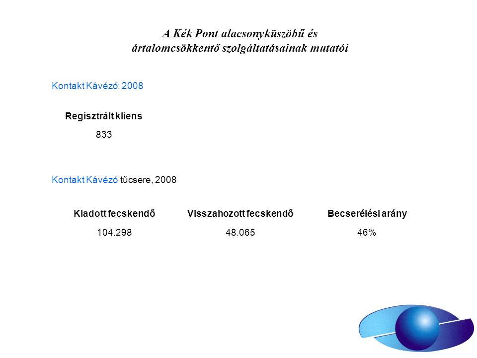 A Kék Pont alacsonyküszöbű és ártalomcsökkentő szolgáltatásainak mutatói Regisztrált kliens 833 Kontakt Kávézó: 2008 Kontakt Kávézó tűcsere, 2008 Kiad