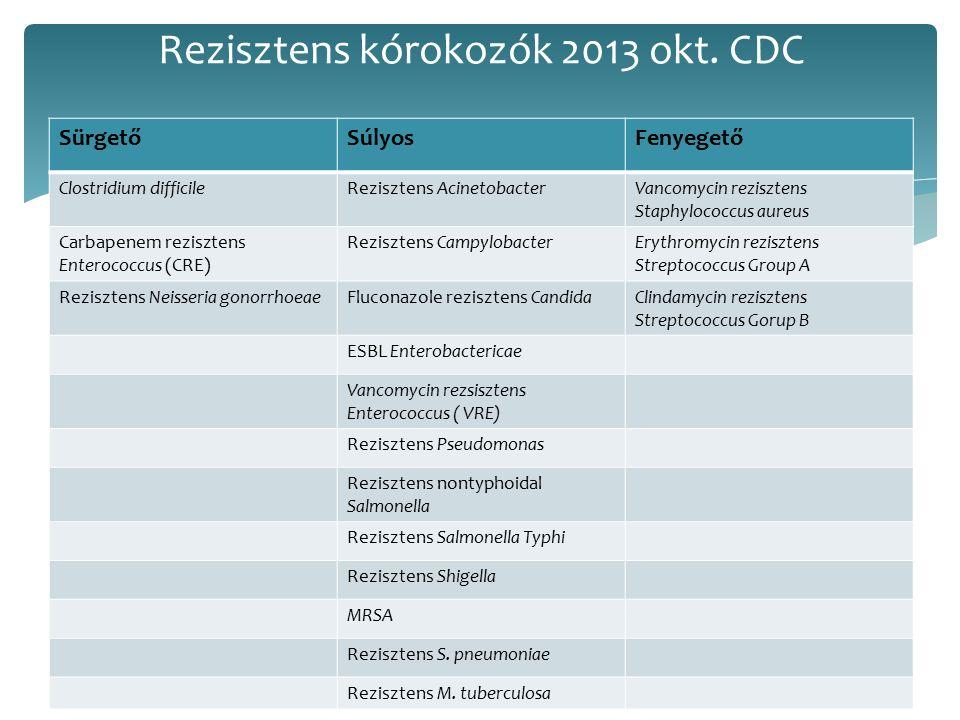 1.Clostridium difficile: csaknem minden beteg antibiotikum kezelésben részesül, 2.ESBL termelő Enterobacteriaceae- 1 lépés a carbepenem rezisztenciához, 3.Carbapenem rezisztens Enterobacteriaceae (CRE)-csaknem minden antibiotikumra rezisztens, könnyen terjed, 4.MDR Neisseria gonorrhoe, 5.MDR Salmonella-az USÁ-ban évi 100 000 eset, 6.MRSA 7.MDR Pseudomonas néhány törzs csaknem minden antibiotikumra rezisztens.