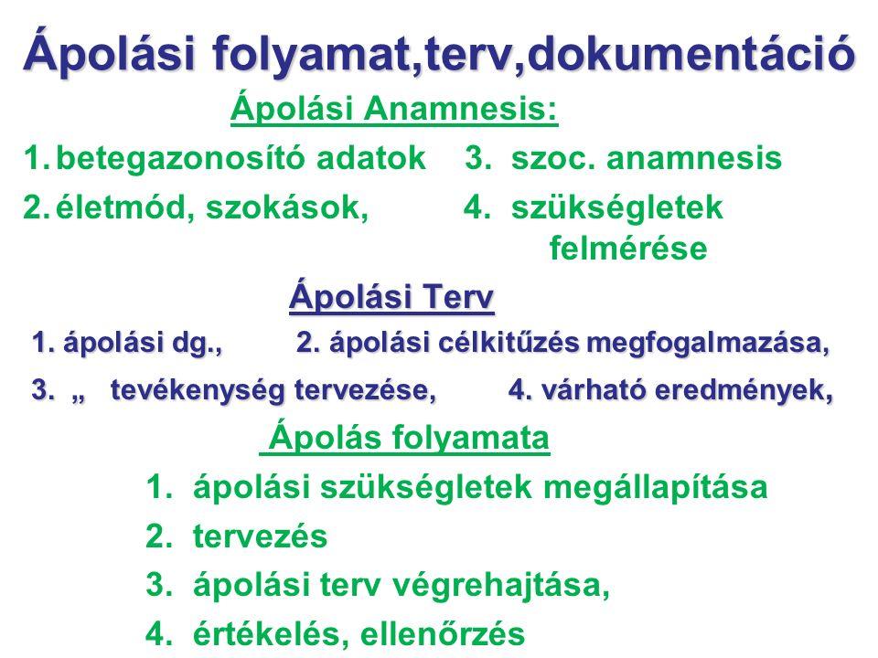 Ápolási folyamat,terv,dokumentáció Ápolási Anamnesis: 1.betegazonosító adatok 3. szoc. anamnesis 2.életmód, szokások, 4. szükségletek felmérése Ápolás