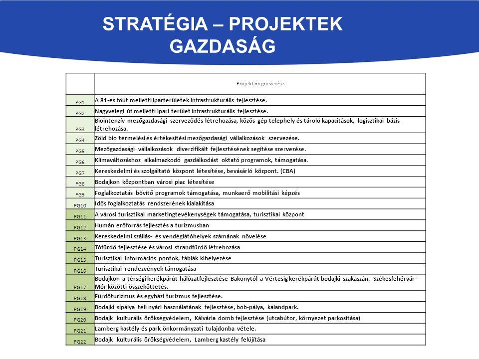 STRATÉGIA – PROJEKTEK GAZDASÁG Projekt megnevezése PG1 A 81-es főút melletti iparterületek infrastrukturális fejlesztése.