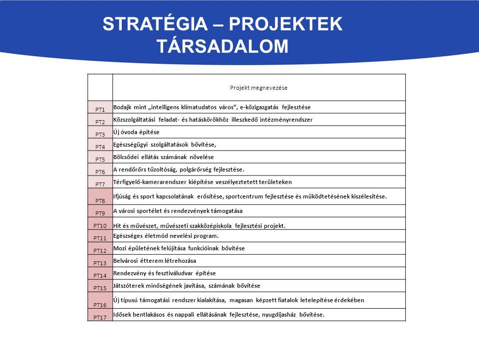 """STRATÉGIA – PROJEKTEK TÁRSADALOM Projekt megnevezése PT1 Bodajk mint """"intelligens klímatudatos város , e-közigazgatás fejlesztése PT2 Közszolgáltatási feladat- és hatáskörökhöz illeszkedő intézményrendszer PT3 Új óvoda építése PT4 Egészségügyi szolgáltatások bővítése, PT5 Bölcsődei ellátás számának növelése PT6 A rendőrőrs tűzoltóság, polgárőrség fejlesztése."""