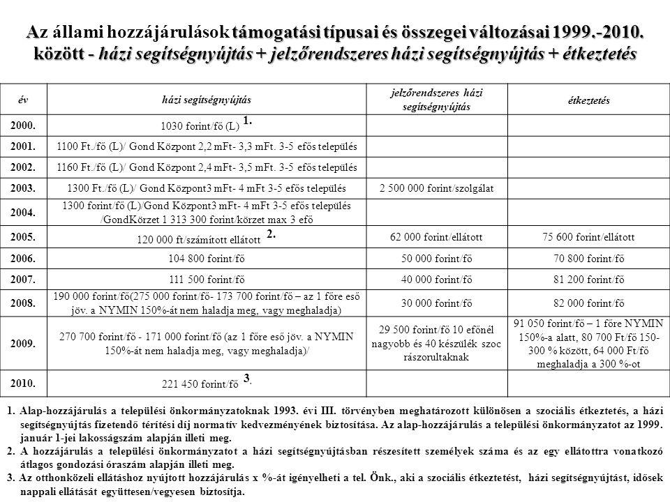 Atámogatási típusai és összegei változásai 1999.-2010.