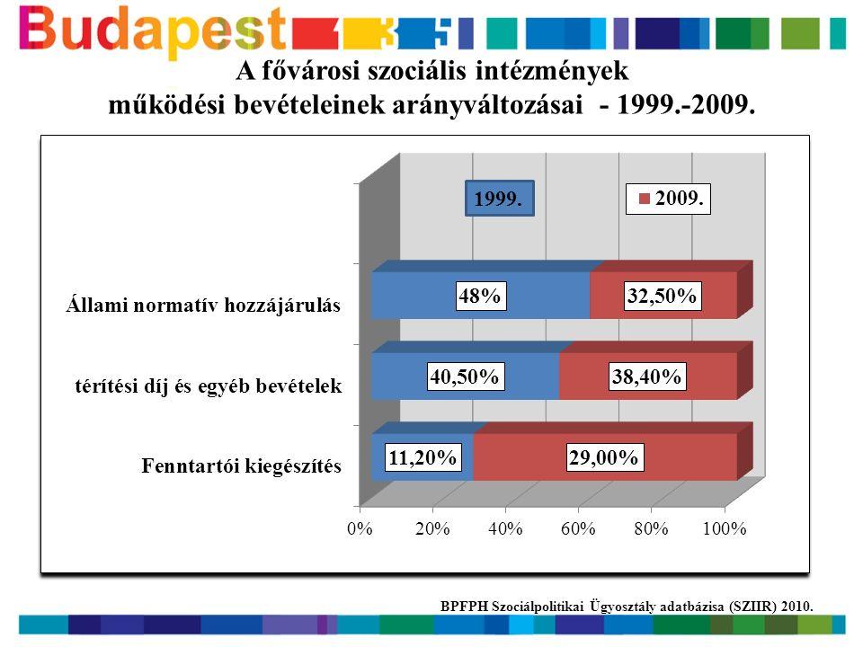 A fővárosi szociális intézmények működési bevételeinek arányváltozásai - 1999.-2009.