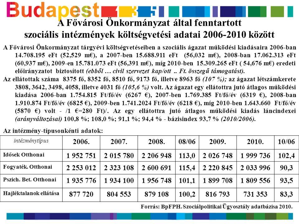 A Fővárosi Önkormányzat által fenntartott szociális intézmények költségvetési adatai 2006-2010 között A Fővárosi Önkormányzat tárgyévi költségvetéseiben a szociális ágazat működési kiadásaira 2006-ban 14.708.195 eFt (52,529 m€), a 2007-ben 15.688.911 eFt (56,032 m€), 2008-ban 17.062.313 eFt (60,937 m€), 2009-en 15.781.073 eFt (56,391 m€), míg 2010-ben 15.309.265 eFt ( 54,676 m€) eredeti előirányzatot biztosított (ebből … civil szervezet kap/ott..