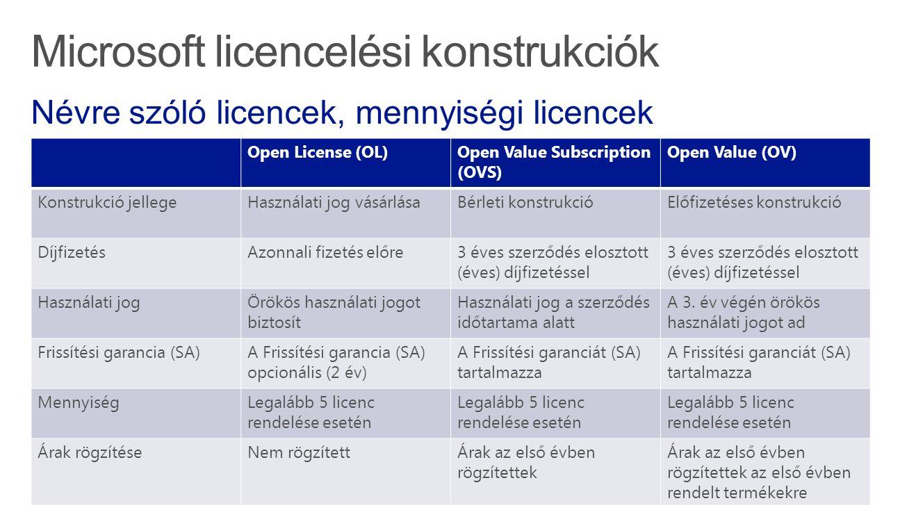 Open License (OL)Open Value Subscription (OVS) Open Value (OV) Konstrukció jellegeHasználati jog vásárlásaBérleti konstrukcióElőfizetéses konstrukció DíjfizetésAzonnali fizetés előre3 éves szerződés elosztott (éves) díjfizetéssel Használati jogÖrökös használati jogot biztosít Használati jog a szerződés időtartama alatt A 3.