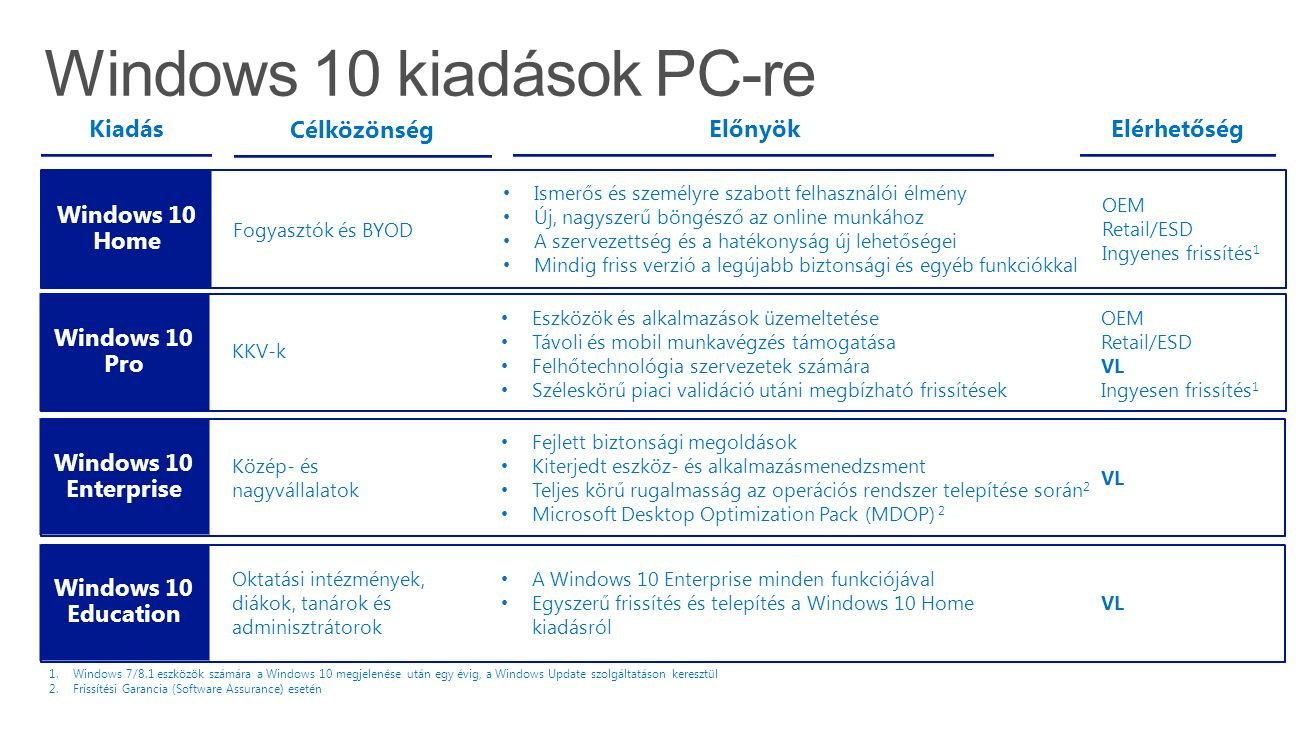 Office Standard 2016 Office Professional Plus 2016 Office 365 Business (max 300 seat) Office 365 ProPlus * 1 TB OneDrive Vállalati Verzió tárhely Alkalmazások vállalati szintű felügyelete Önkiszolgáló üzleti intelligencia Office több eszközön Office 365 alkalmazások akár 5 PC-n vagy Macen, 5 tableten és 5 telefonon Eszközökön átívelő dokumentumok és beállítások Office Mobile alkalmazások kereskedelmi használati joga Mindig a legfrissebb verzió Megosztott számítógépeken használható Skype for Business