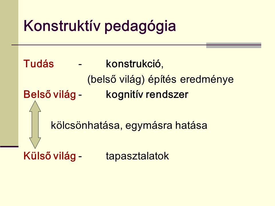 Konstruktív pedagógia Tudás - konstrukció, (belső világ) építés eredménye Belső világ - kognitív rendszer kölcsönhatása, egymásra hatása Külső világ - tapasztalatok