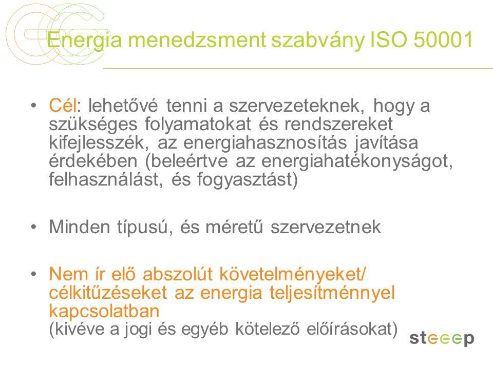 Energia menedzsment szabvány ISO 50001 Cél: lehetővé tenni a szervezeteknek, hogy a szükséges folyamatokat és rendszereket kifejlesszék, az energiahas
