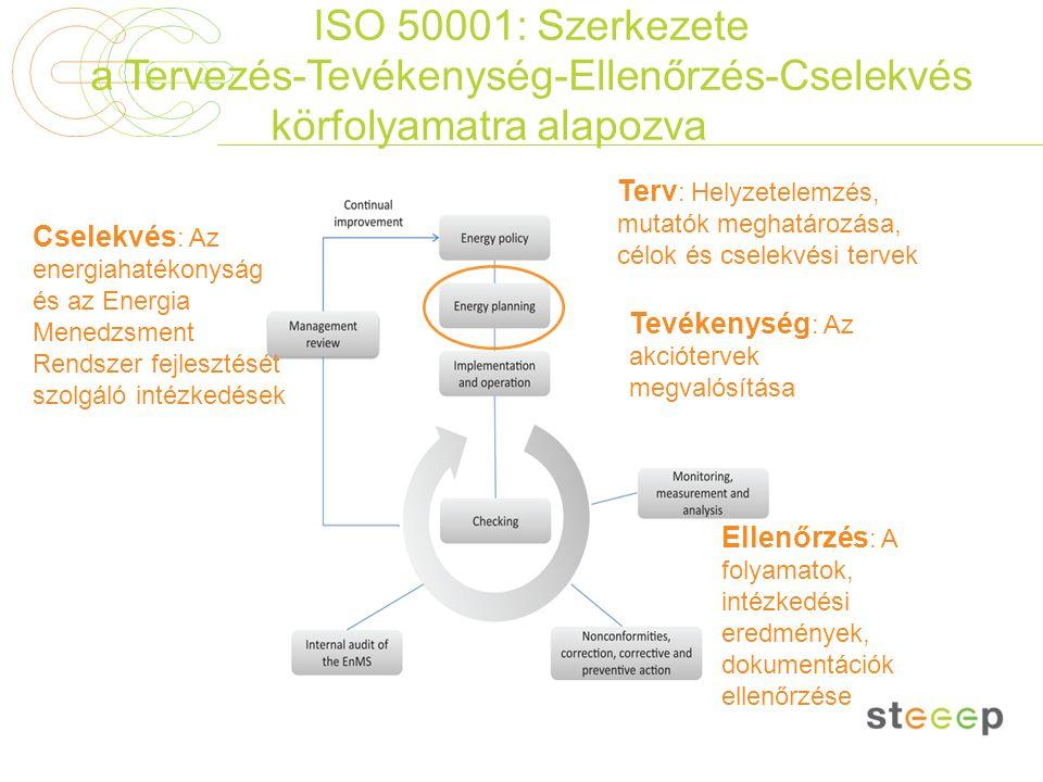 ISO 50001: Szerkezete a Tervezés-Tevékenység-Ellenőrzés-Cselekvés körfolyamatra alapozva Terv : Helyzetelemzés, mutatók meghatározása, célok és cselek