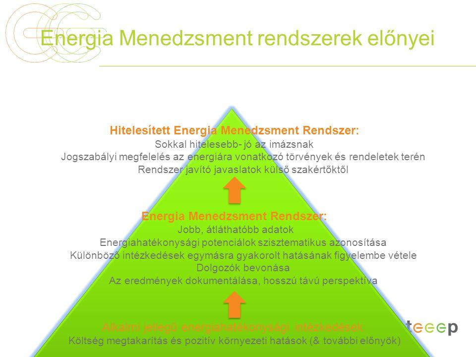 Energia Menedzsment rendszerek előnyei Hitelesített Energia Menedzsment Rendszer: Sokkal hitelesebb- jó az imázsnak Jogszabályi megfelelés az energiár