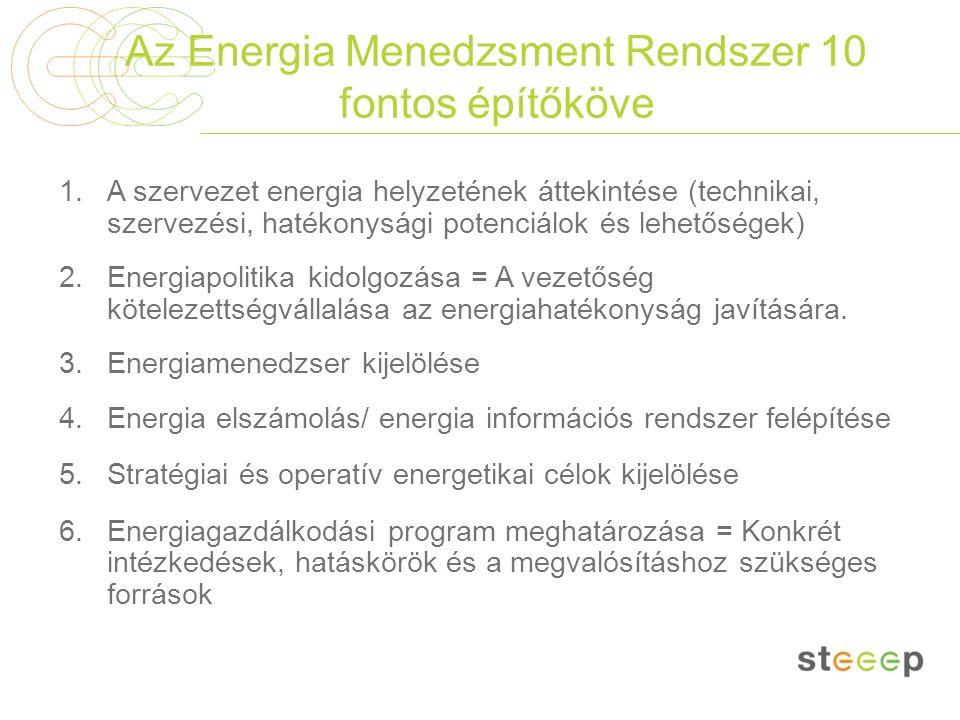 Az Energia Menedzsment Rendszer 10 fontos építőköve 1.A szervezet energia helyzetének áttekintése (technikai, szervezési, hatékonysági potenciálok és