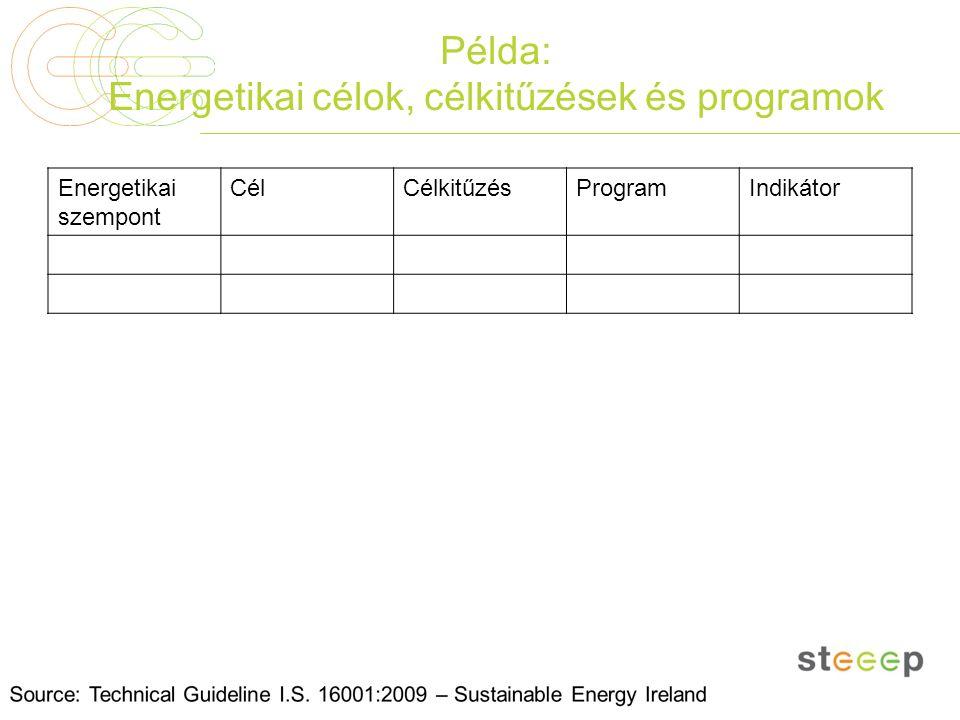 Példa: Energetikai célok, célkitűzések és programok Energetikai szempont CélCélkitűzésProgramIndikátor