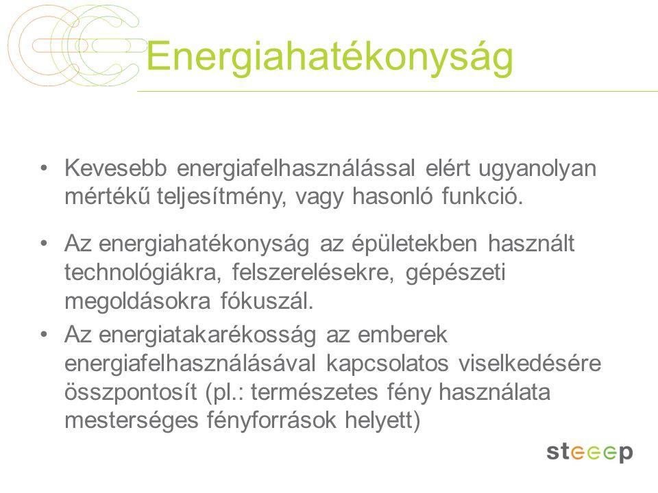 Energiahatékonyság Kevesebb energiafelhasználással elért ugyanolyan mértékű teljesítmény, vagy hasonló funkció. Az energiahatékonyság az épületekben h