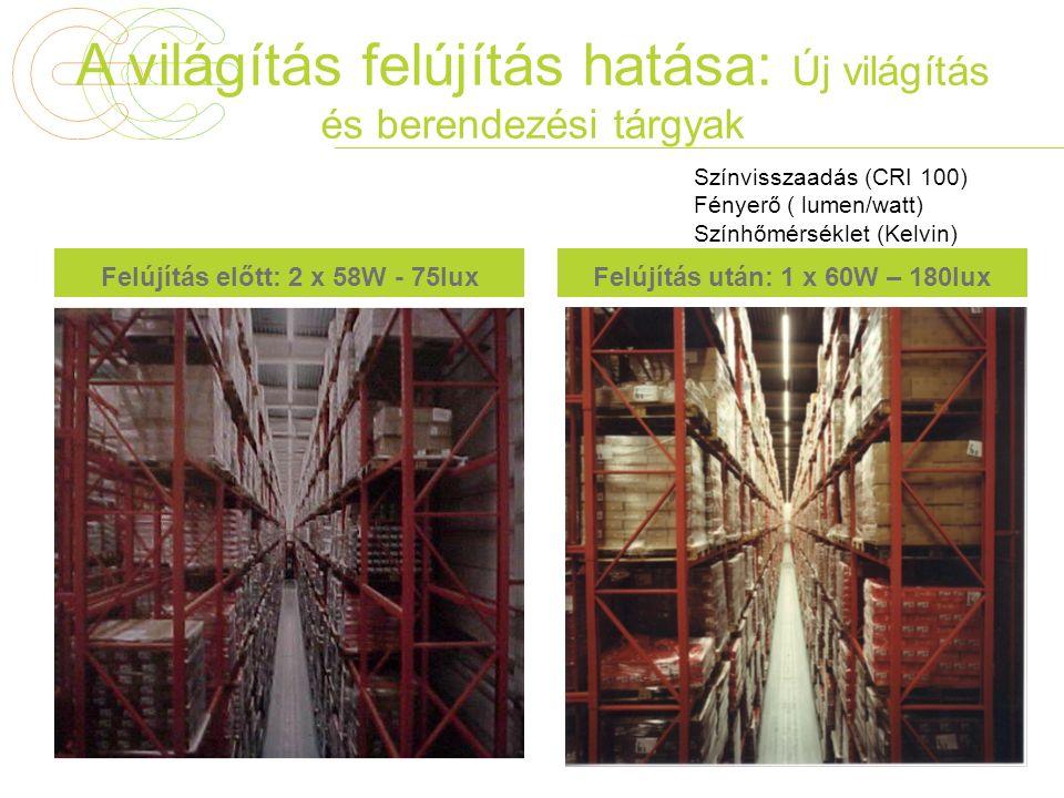 A világítás felújítás hatása: Új világítás és berendezési tárgyak Felújítás előtt: 2 x 58W - 75luxFelújítás után: 1 x 60W – 180lux Színvisszaadás (CRI