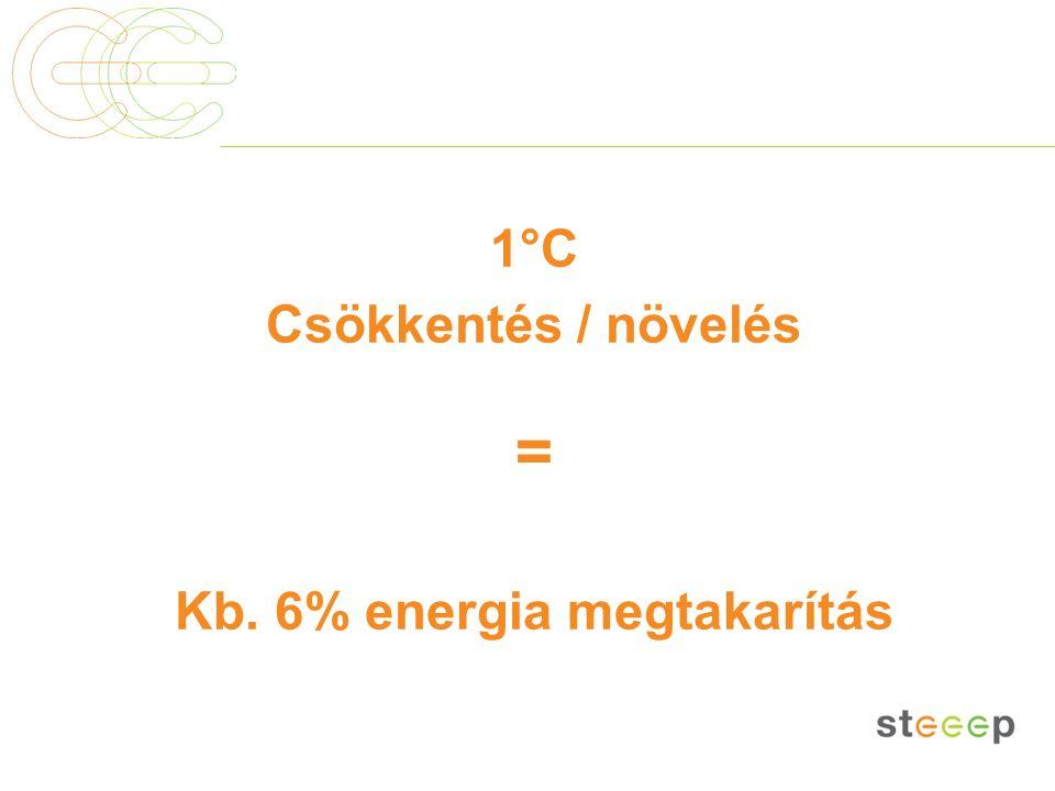 1°C Csökkentés / növelés = Kb. 6% energia megtakarítás