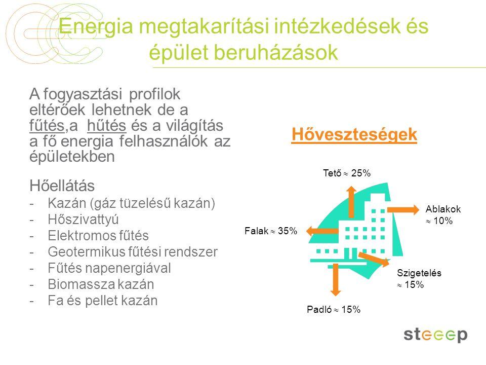 Energia megtakarítási intézkedések és épület beruházások A fogyasztási profilok eltérőek lehetnek de a fűtés,a hűtés és a világítás a fő energia felha