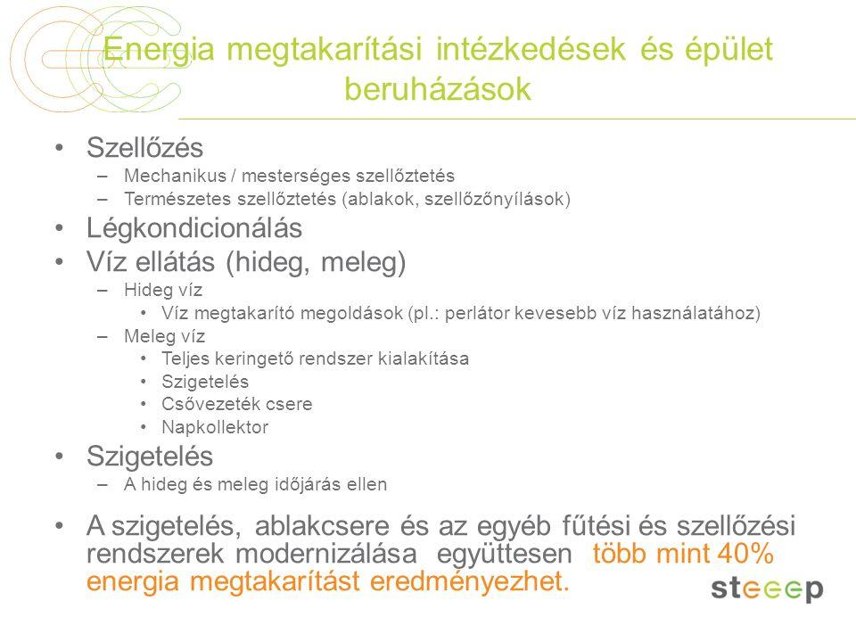 Energia megtakarítási intézkedések és épület beruházások Szellőzés –Mechanikus / mesterséges szellőztetés –Természetes szellőztetés (ablakok, szellőző